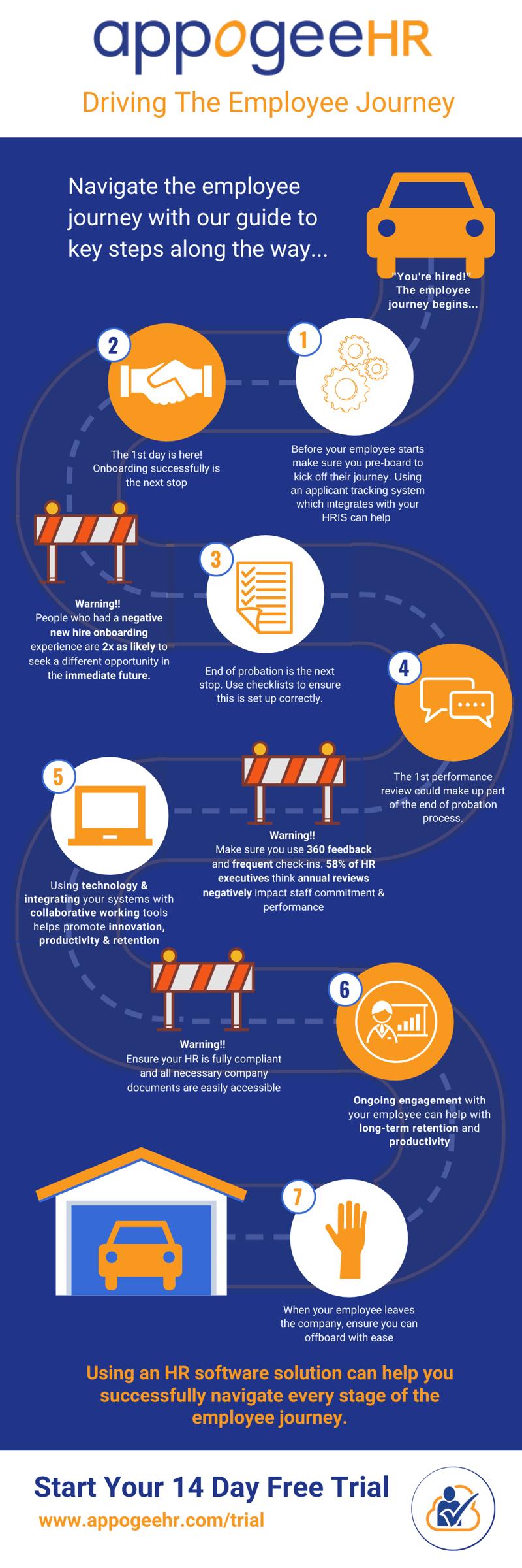 Website Employee Journey infographic